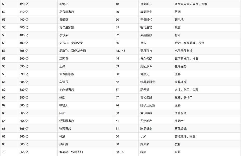 2018年胡润百富榜排名
