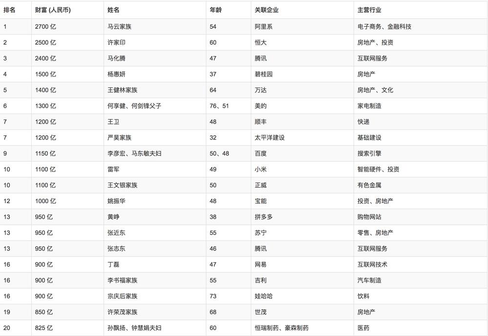 马云家族超越许家印成首富 马化腾13年来首次资产缩水,2018胡润百富榜