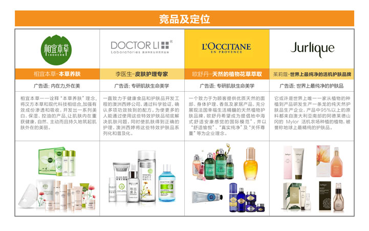 化妆品品牌策划